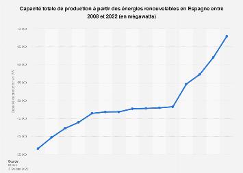 Capacité de production des énergies renouvelables en Espagne 2008-2018