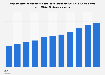 Capacité de production des énergies renouvelables aux Etats-Unis 2008-2018
