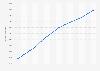 Capacité de production mondiale d'hydroélectricité 2008-2018