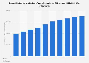Capacité de production d'hydroélectricité en Chine 2009-2018