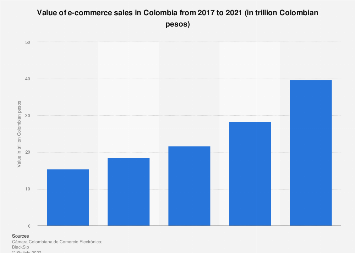 Colombia: e-commerce sales value 2016-2017