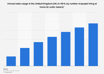Annual water usage in the United Kingdom (UK), by household number 2018