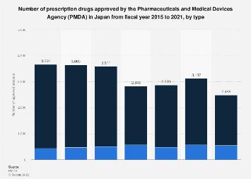 Approval number prescription drugs Japan FY 2012-2016