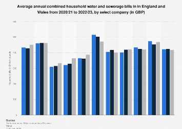 Average household water bill in the United Kingdom 2018, by company