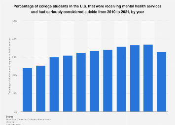 Suicidal ideation among U.S. college students receiving mental healthcare 2010-2018