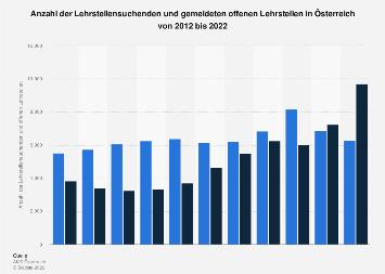 Lehrstellensuchende und offene Lehrstellen in Österreich bis 2018
