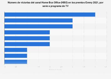 Series o programas de televisión de HBO por número de victorias en los Emmy 2019