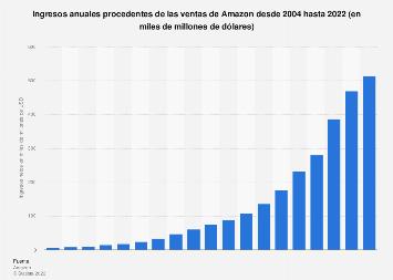 Ingresos netos globales de Amazon por ventas 2004-2017