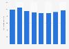 Capital expenditure of KPN 2014-2018