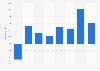 Profit of KPN 2014-2018