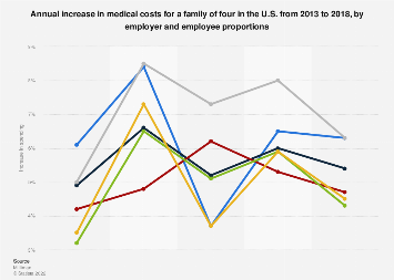 Family medical spending growth U.S. 2013-2017, by employer and employee proportions