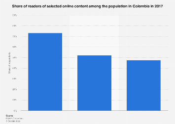 Colombia: share of online content readers 2016