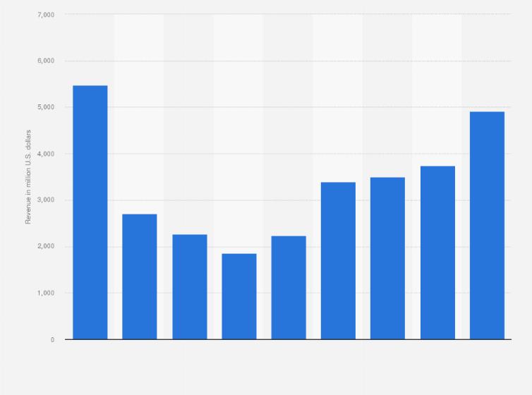 SBM Offshore: revenue 2014-2018 | Statista
