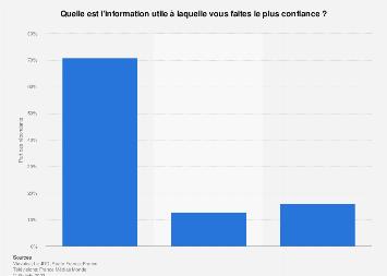 Source d'informations à laquelle les Français font le plus confiance 2017
