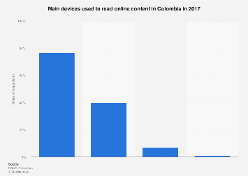 Colombia: main devices used to read online content 2016