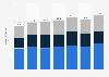 Umsatz von Frosta nach Produktgruppen bis 2018