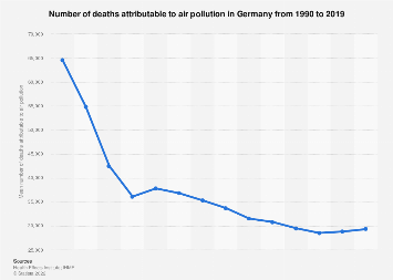 Deaths attributable to air pollution in Germany 1990-2017