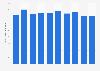 Light structural steel frames production volume in Japan 2012-2017