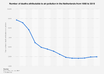 Deaths attributable to air pollution in the Netherlands 1990-2017