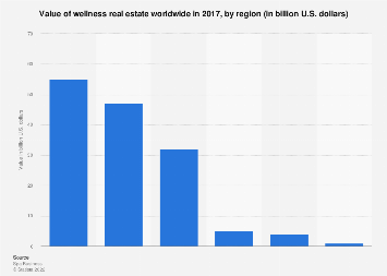 Value of wellness real estate worldwide in 2017, by region