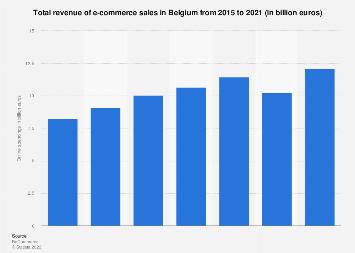 Online shopping expenditure in Belgium 2015-2017