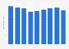 Metallic springs stock volume in Japan 2012-2018
