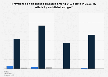 Prevalence of diabetes among U.S. adults 2016, by ethnicity and type