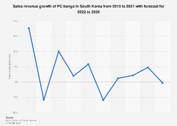 South Korea: PC bang sales revenue growth 2015-2020   Statista