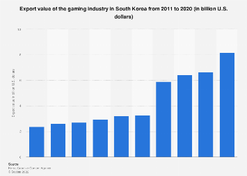 Game market export value South Korea 2011-2016