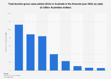 Total tourism GVA Australia FY 2017 by state