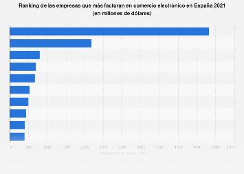 Ranking de empresas de ecommerce por facturación en España 2017