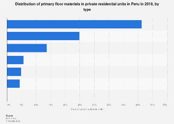 Peru: share of floor materials in private residential units 2016