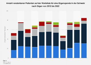Verstorbene Patienten auf der Organspendewarteliste in der Schweiz bis 2017