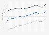 Lebensarbeitszeit in Deutschland nach Geschlecht bis 2016