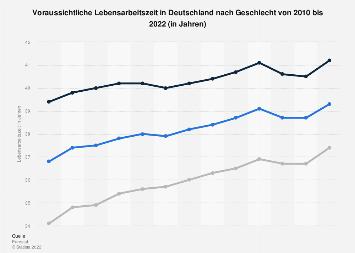 Lebensarbeitszeit in Deutschland nach Geschlecht bis 2018