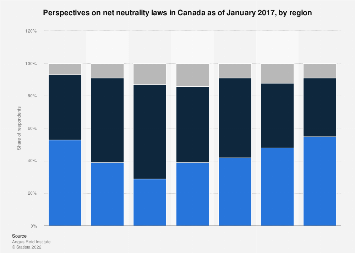 Canadians attitudes towards net neutrality laws 2017, by region