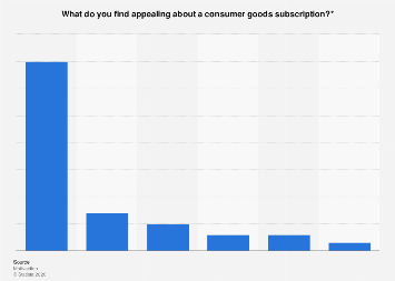 Appeal of consumer goods subscriptions in the Netherlands 2018