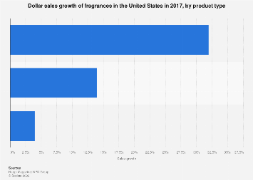 Fragrances sales growth in the U.S. 2017, by type