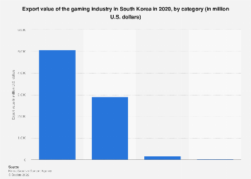 Game export value South Korea 2016, by category