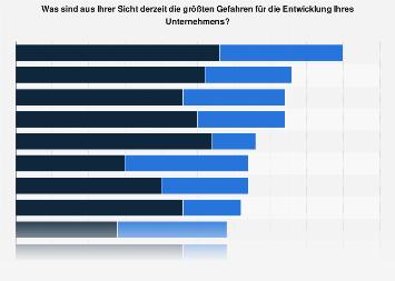 Größte Gefahren für KMU-Industrieunternehmen in der Schweiz 2019
