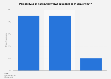 Canadians attitudes towards net neutrality laws 2017