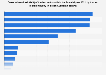 Tourism contribution Australia FY 2018 by sector