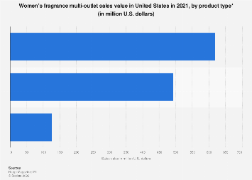 Retail sales of women's fragrances in the U.S. 2018, by type