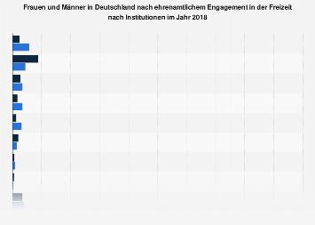 Ehrenamtliches Engagement von Frauen und Männern in Deutschland nach Institution 2018