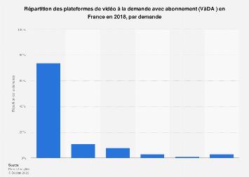 Répartition des plateformes de VàDA en France 2018, par demande