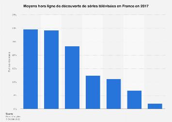Moyens hors ligne de découverte de séries télévisées en France 2017
