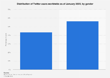 Distribution of Twitter users worldwide 2018, by gender