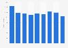 Metal coil springs stock volume in Japan 2012-2017