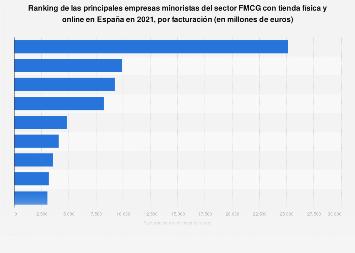 Facturación de minoristas de FMCG  líderes con tienda online y física en España 2016