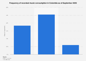Colombia: frequency of recorded music consumption 2017